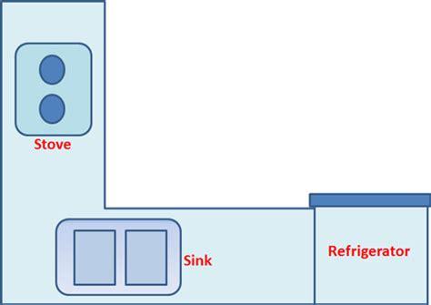 island kitchen layout meaning kemahiran hidup