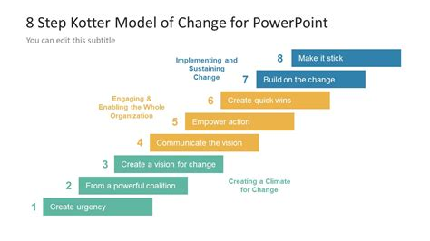 kotter framework 8 step kotter model of change powerpoint template slidemodel