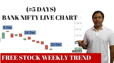 bank nifty live chart trading in nifty futures bank nifty live chart weekly