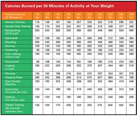 weight loss calories burned calorie burn chart