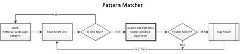 pattern matching algorithm in php final report 2011 derek