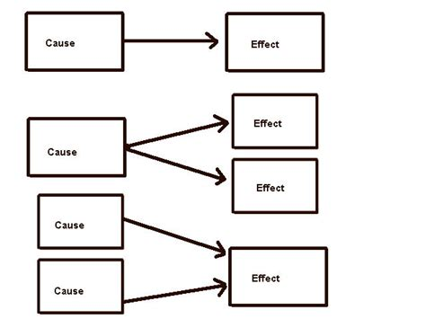 cause and effect flow chart template search results for printable cause and effect graphic