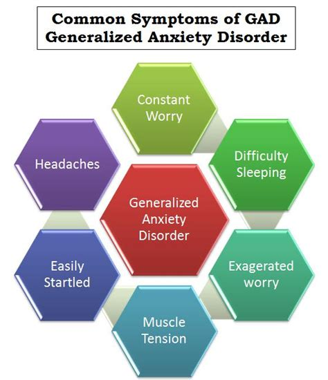 anxiety symptoms generalized anxiety disorder fichter