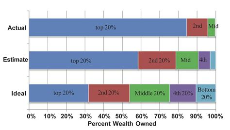 Income Inequality In Canada Essay by Social Income Inequality Essays Reportz436 Web Fc2