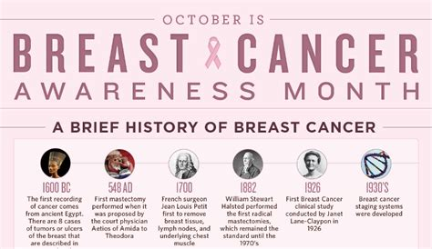 Pdf History Of Breast Cancer Research by The Complete History Of Breast Cancer Treatment Hrfnd