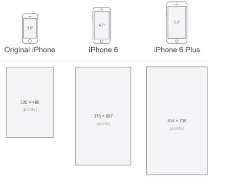 iphone layout resolution the iphone 6 decoded what makes retina hd different from