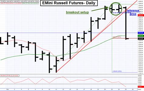 emini swing trading trading today s breakout setup in the emini russell