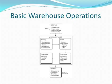 warehouse operations layout sdm ppt