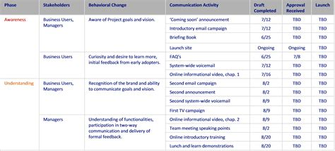 best photos of internal communication plan templates