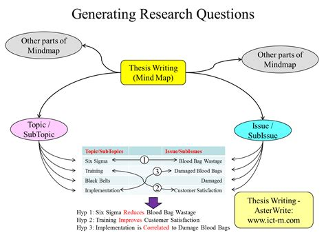 research questions dissertation thesis writing asterwrite asterwrite has a mind map