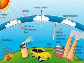 Pakistan progressing on ozone layer protection