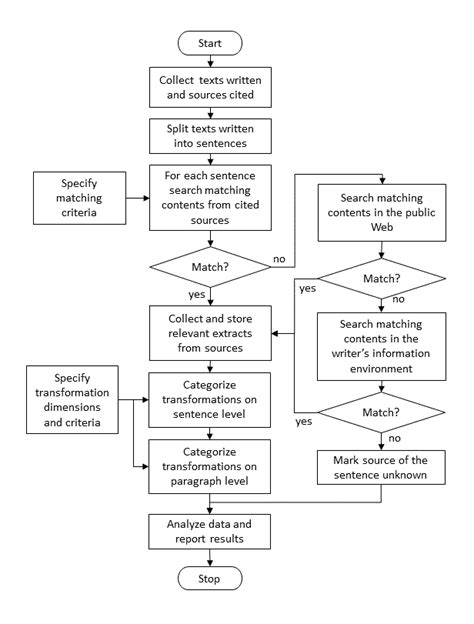 relations dissertation dissertation international relations