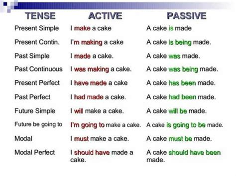 pattern of simple past active and passive tense active passive exles