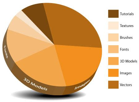 selecting the right data visualizations | piktochart blog