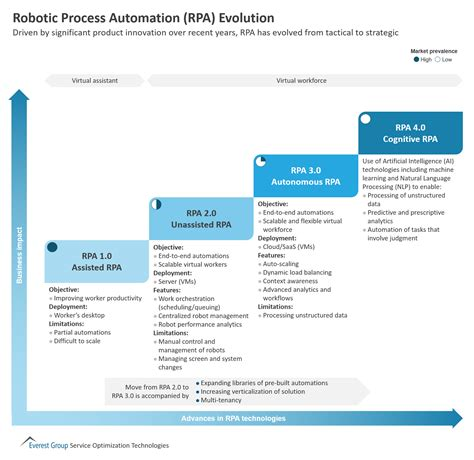 Robotic Process Automation Rpa Evolution Market Insights Everest Group Robotic Process Automation Assessment Template