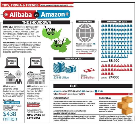 alibaba vs amazon 470 best images about social media ecommerce on