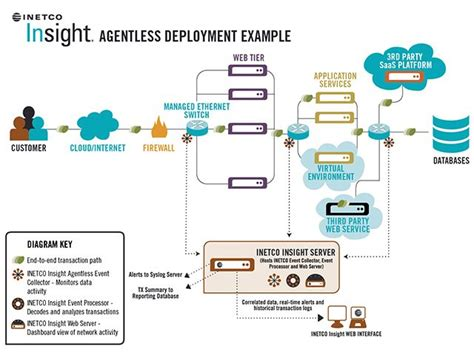 software application architecture diagram 16 best images about software architecture diagrams on