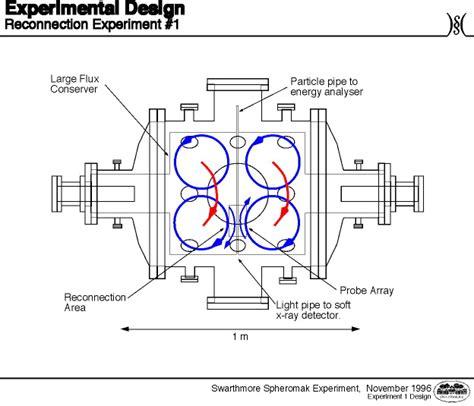 design experiment physics the swarthmore spheromak experiment the spheromak