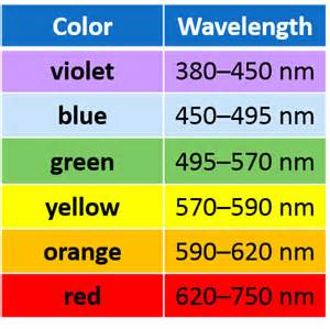 which color of visible light has the wavelength electromagnetic spectrum