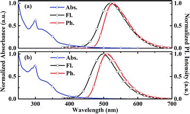 triplet emitters for organic light emitting diodes basic properties organic light emitting diodes employing efficient intersystem crossing 28 images how copper