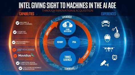 computer vision intel to acquire movidius accelerating computer vision