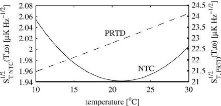 wheatstone bridge ntc thermistor wheatstone bridge net level when using a ntc thermistor and a prtd the