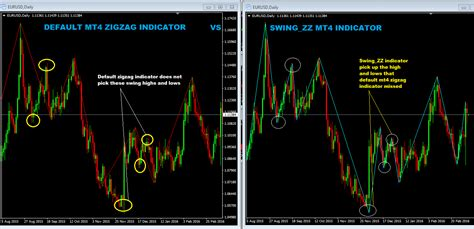 swing trading indicators mt4 the best zigzag indicator mt4 download link included
