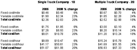 the washington log trucking industry costs and safety