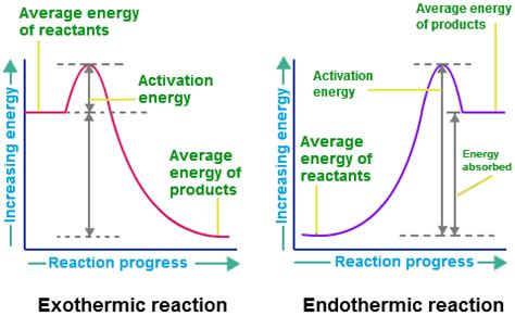 energy diagram for exothermic reaction wilsonsch4u 03 2014 unit 1 energy and rates