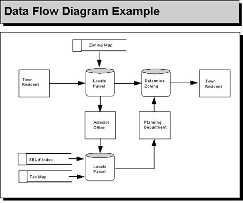 data flow diagram application needs text