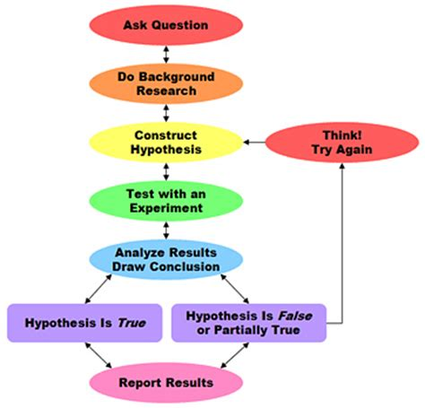 scientific flow chart scientific method flowchart flickr photo