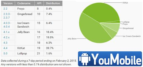 who owns android jan 2015 android distribution chart is out lollipop owns 0 1 of all android devices