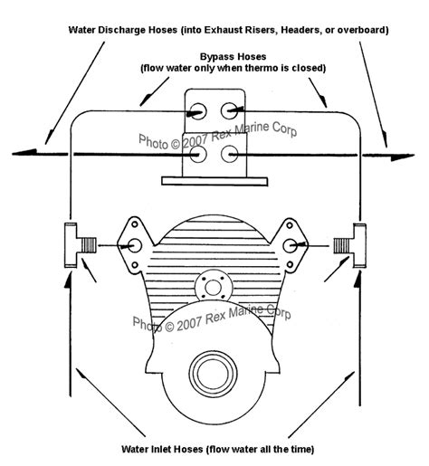 boat plumbing parts plumbing instruction diagram for rex marine thermostat kit