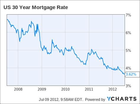 mortgage rates vacation home mortgage interest rate forecast week