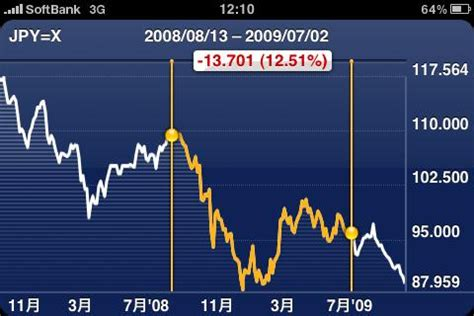 株価グラフ | iphone の標準アプリ「株価」 | tatsuo yamashita | flickr