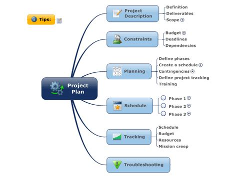 Mindmanager Project Plan Mind Map Biggerplate Project Management Mind Map Template