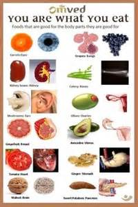 Here s a quick list of foods we have found that are good for the body