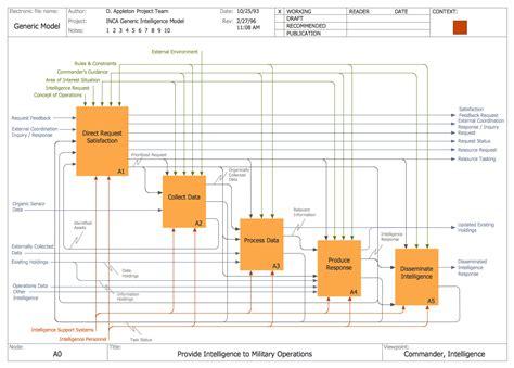 le layout definition schematic design definition architecture schematic get