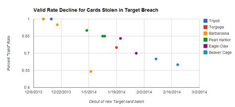 Target Stolen Gift Card - sally beauty hit by credit card breach krebs on security