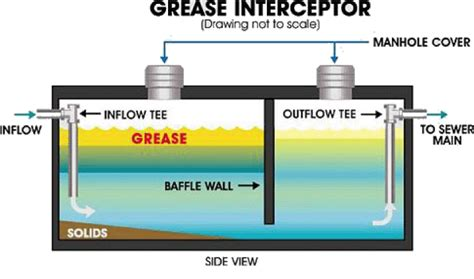 kitchen grease trap design grease management easton utilities