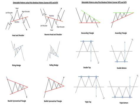 price pattern video 在metatrader市场购买metatrader 4的 price breakout pattern