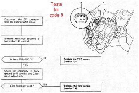 honda check engine light codes 89 civic mini me no check engine light but throwing code 8