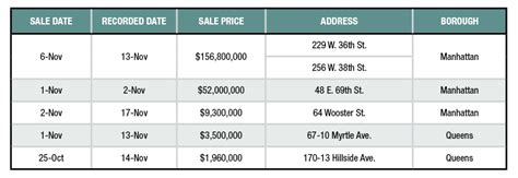 sle of yardi software top 5 office building sales