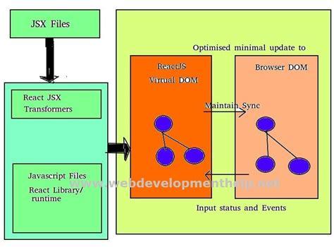 tutorial in web development web development tutorial web development tutorial