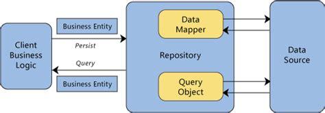 repository pattern for entity framework 6 net musings creating a repository pattern with entity