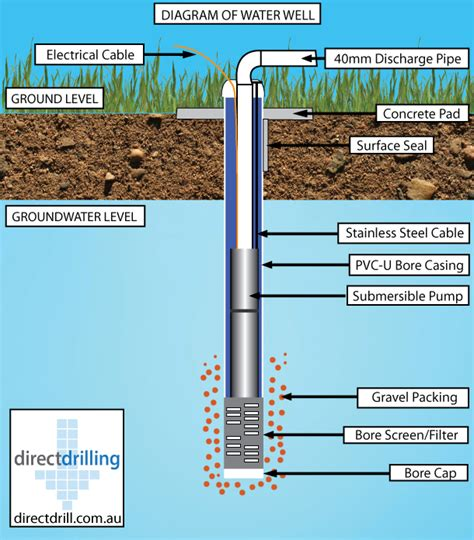 water well diagram bore design and common types drilling companies in