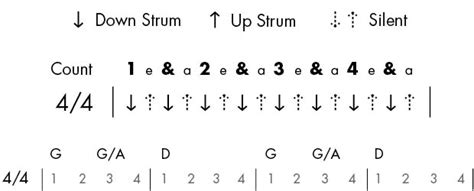strumming pattern for you re beautiful guitar guitar chords strumming pattern guitar chords at