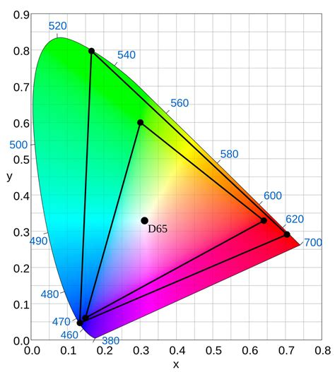 color graph what is ultra hd 4k the future of tv explained
