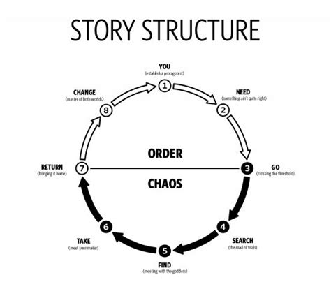 pattern story writing basic story structure as journey through chaos back to