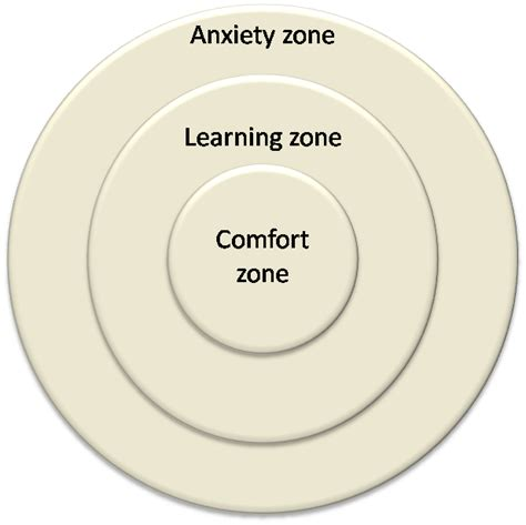 anxiety comfort zone kaj voetmann s professional blog differences that makes a